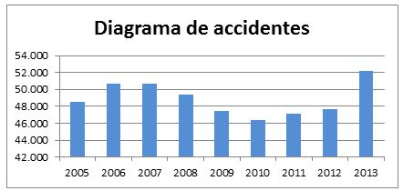 Diagrama anual de accidentes